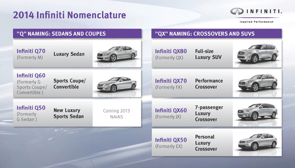 Infiniti Announces New Naming Strategy