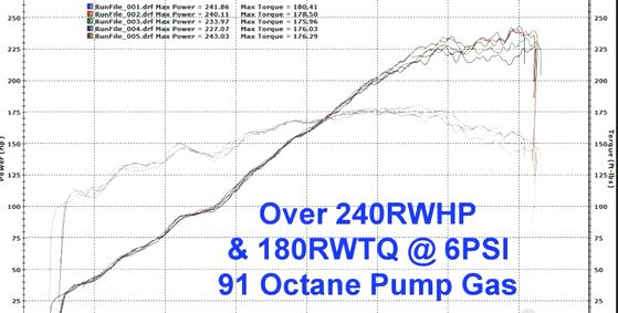 dyno-vortech-supercharged-frs-brz