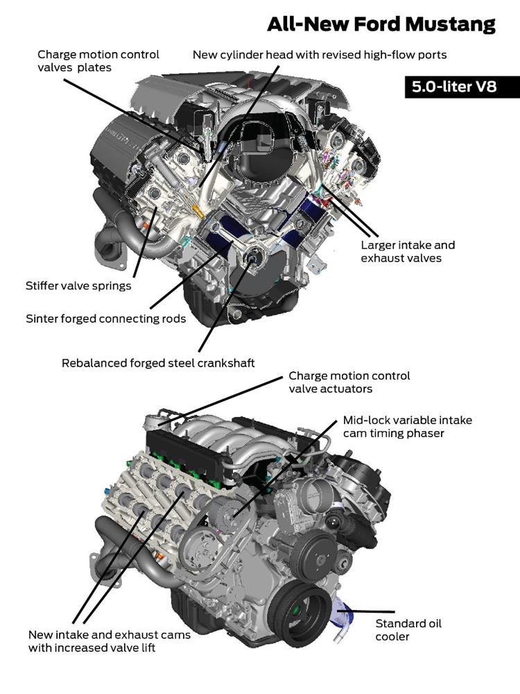 2015 Mustang 5.0 Coyote Engine