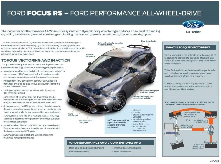focus rs torque vectoring (Custom)
